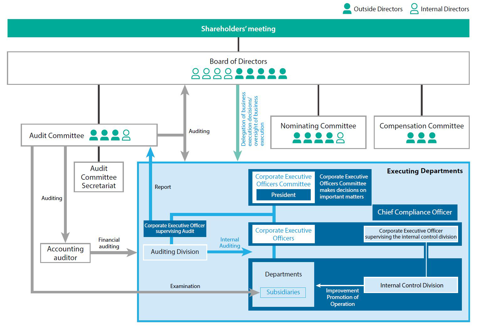"System diagram: ""Board of Directors (5 Outside Directors: 7 Internal Directors) is placed directly under ""Shareholders' meeting.""                 ""Nominating Committee (4 Outside Directors 4: 1 Internal Director),"" ""Audit Committee (3 Outside Directors: 2 Internal Directors),"" and ""Compensation Committee (3 Outside Directors: 2 Internal Directors)"" are placed directly under ""Board of Directors.""                  ""Audit Committee Secretariat"" is placed directly under ""Audit Committee.""                  ""MCHC's executing departments"" are as follows.                 ""Corporate executive officers"" including ""Executive officer in charge of the Internal Control Division"" and ""Internal Auditing Division (Internal Audit Office)"" are placed directly under ""Corporate Executive Officers Committee (President): Corporate Executive Officers Committee makes decisions on important matters.""                  ""Departments"" including ""Internal Control Division (Internal Control Office)"" are placed directly under ""Corporate executive officers""; ""Internal Control Division (Internal Control Office)"" reports to ""Executive officer in charge of the Internal Control Division.""  ""Chief Group Compliance Officer"" is appointed as an independent position.  ""Internal Auditing Division (Internal Audit Office)"" conducts internal audits with respect to ""Corporate executive officers"" and ""Departments.""                  ""MCHC's executing departments"" execute management administration, internal controls, auditing, etc., with respect to ""MCHC subsidiaries.""                 ""Board of Directors"" delegates business execution decisions and oversees business execution with respect to ""MCHC's executing departments.""                 ""Audit Committee"" performs auditing with respect to ""Board of Directors"" and ""MCHC's executing departments"" as well as ""Accounting auditor,"" and  conducts examination with respect to ""MCHC subsidiaries.""                  ""Accounting auditor"" conducts financial auditing with respect to ""MCHC's executing departments."""