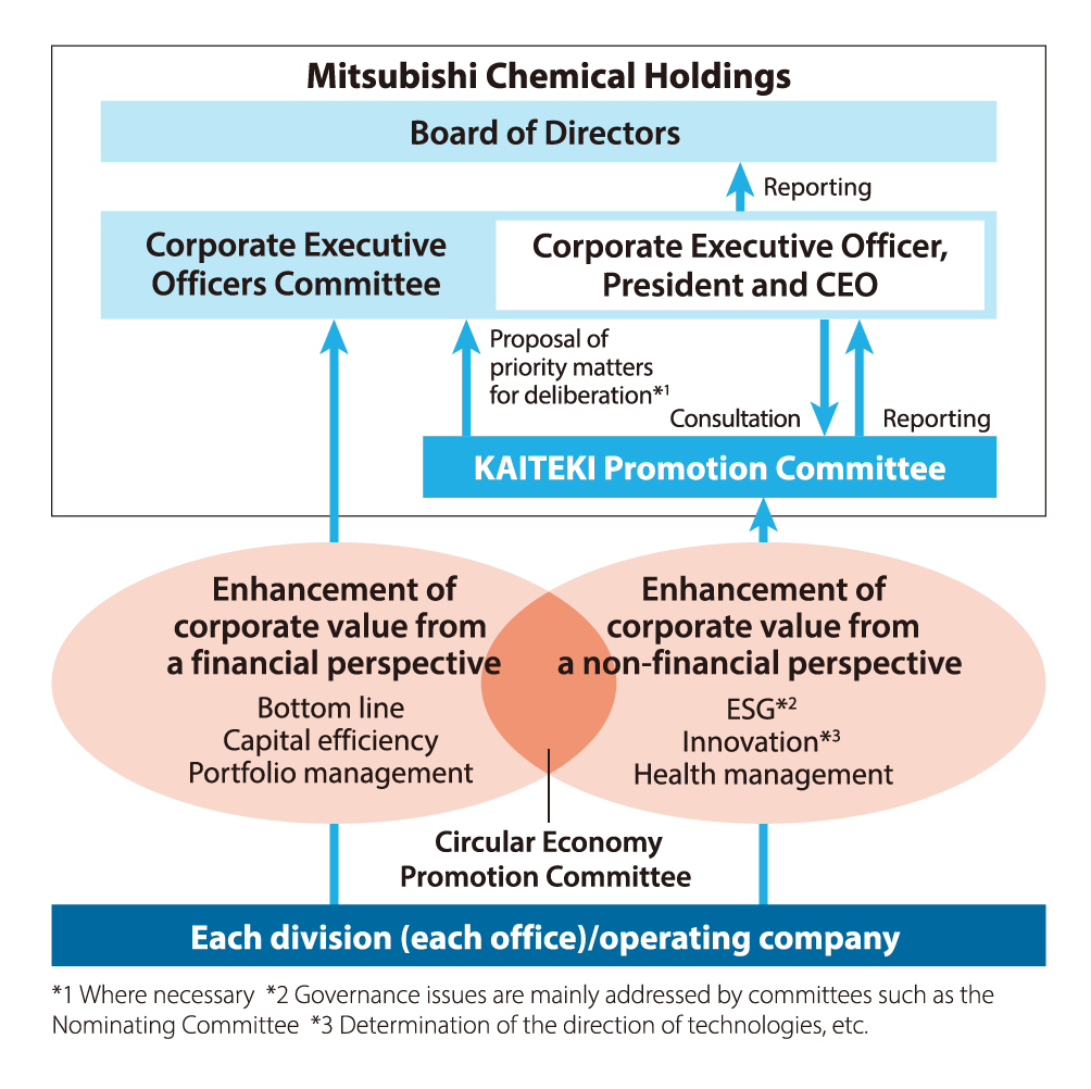 "The MCHC Group's structure for promoting KAITEKI: The structure consists of ""Mitsubishi Chemical Holdings Board of Directors,"" ""Corporate Executive Officers Committee,"" ""KAITEKI Promotion Committee,"" ""Circular Economy Promotion Committee,"" and ""Each division (each office)/operating company."" Enhancement of corporate value from a financial perspective and a non-financial perspective are put forward by ""Each division (each office)/operating company"" to ""Corporate Executive Officers Committee"" and ""KAITEKI Promotion Committee,"" respectively. As necessary, ""KAITEKI Promotion Committee"" proposes priority matters for deliberation to ""Corporate Executive Officers Committee,"" and makes reports in response to consultation requests by the ""Corporate Executive Officer, President and CEO."" Agendas of ""Corporate Executive Officers Committee"" are reported by ""Corporate Executive Officer, President and CEO"" to ""Board of Directors."""